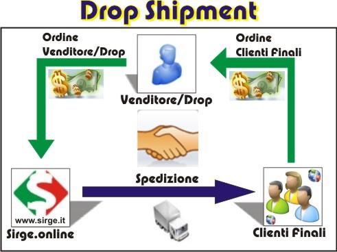 Drop Shipment Flowchart